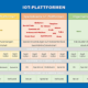 IoT Plattform auswählen